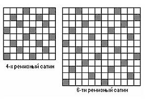 Переплетение сатиновое схема
